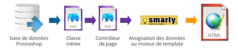 fonctionnement-interne-prestashop-smarty